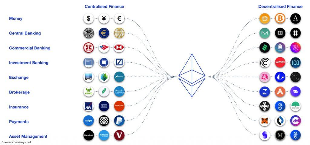 centralised-descentralised