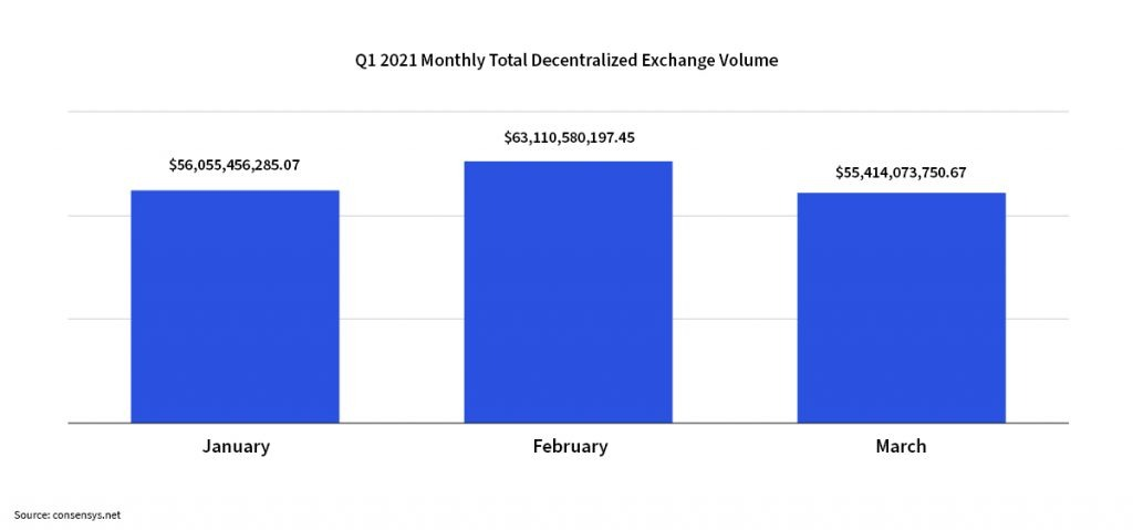 monthly-decentralized-volume