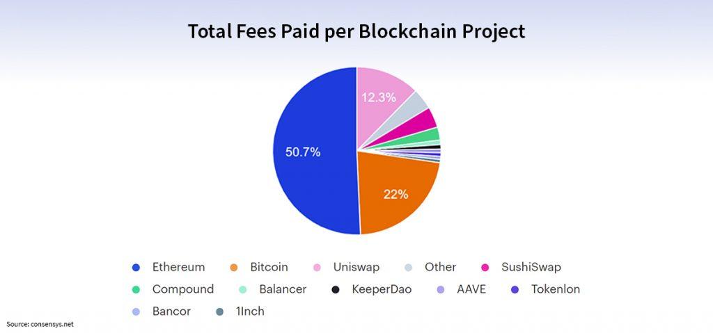 fees-blockchain