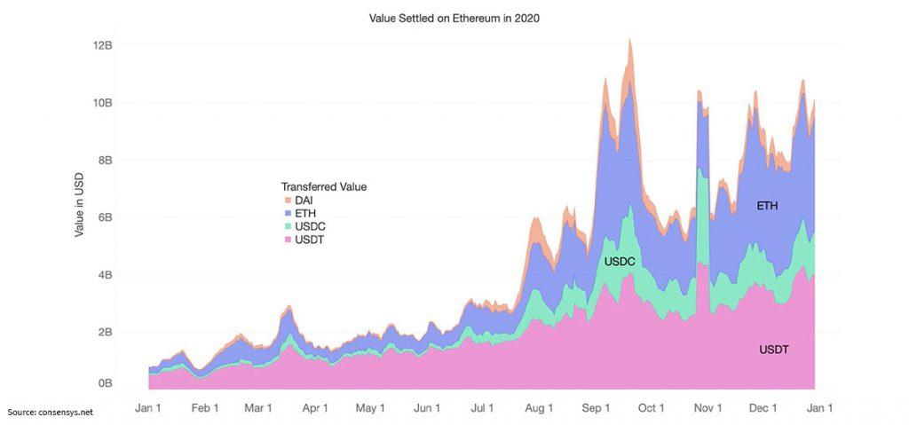 value-settled-ethereum