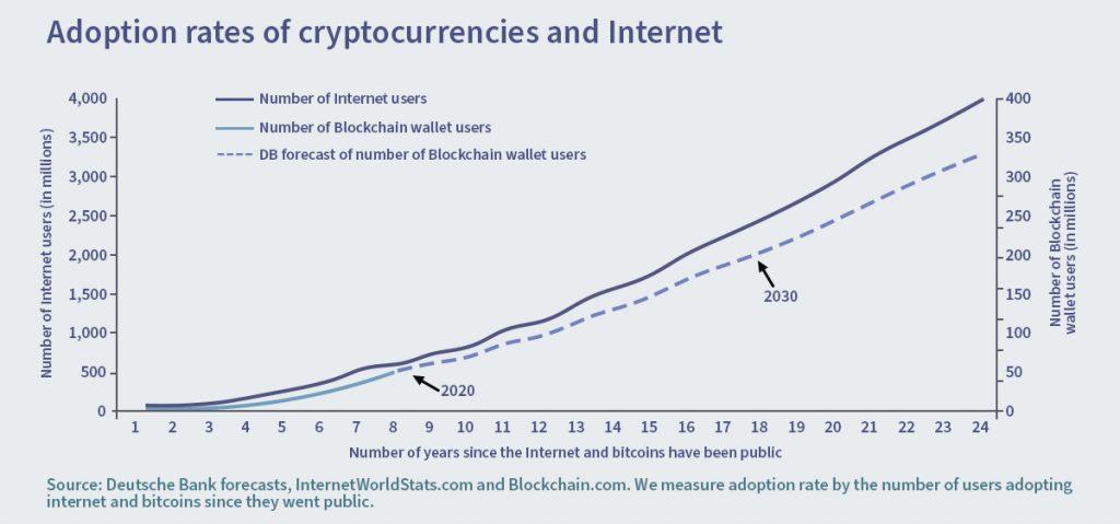 crypto-adoption-rate