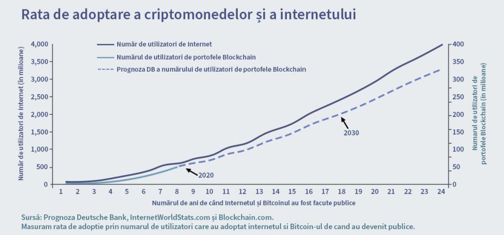 blockchain-adoption
