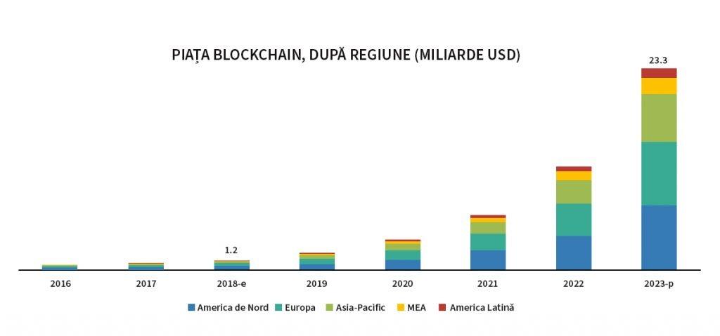blockchain-market