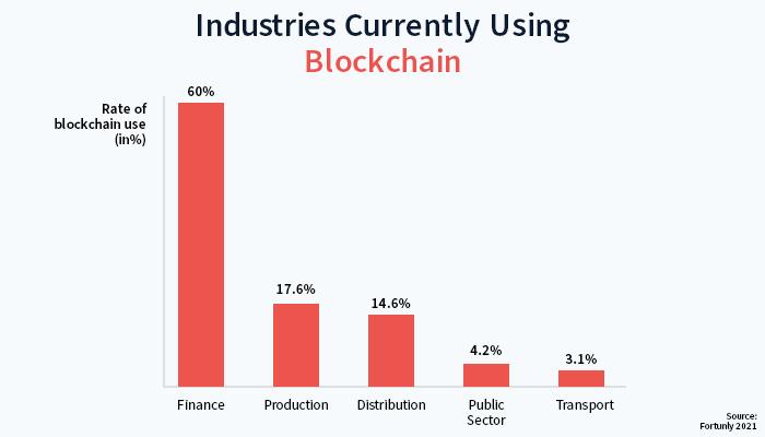 industries-using-bitcoin
